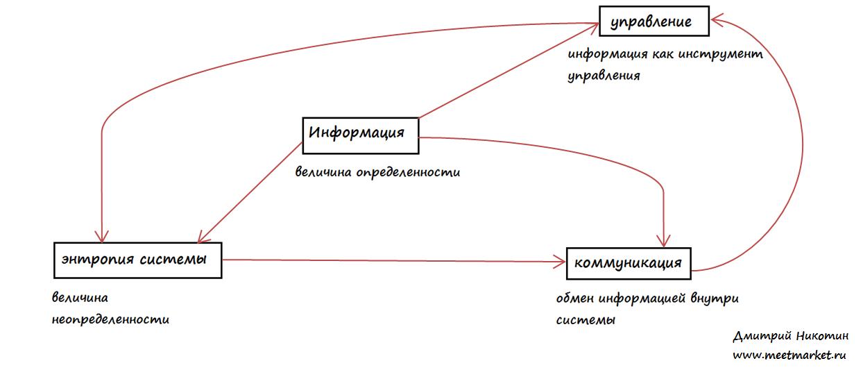 информационной культуры и